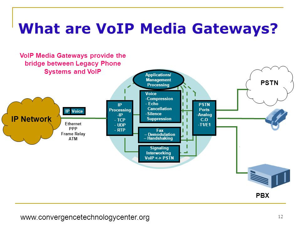 www.convergencetechnologycenter.org 12 Fax -Demodulation - Handshaking Signaling Interworking VoIP PSTN IP Processing -IP - TCP - UDP - RTP PSTN PBX Ethernet PPP Frame Relay ATM IP Voice Applications/ Management Processing Signaling Interworking VoIP PSTN Fax – Demodulation – Handshaking Voice -Compression - Echo Cancellation -Silence Suppression PSTN Ports -Analog C.O -T1/E1 IP Network VoIP Media Gateways provide the bridge between Legacy Phone Systems and VoIP What are VoIP Media Gateways?