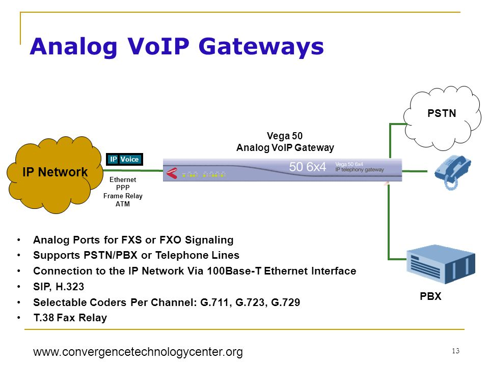 www.convergencetechnologycenter.org 13 PSTN PBX Ethernet PPP Frame Relay ATM IP Voice IP Network Vega 50 Analog VoIP Gateway Analog Ports for FXS or FXO Signaling Supports PSTN/PBX or Telephone Lines Connection to the IP Network Via 100Base-T Ethernet Interface SIP, H.323 Selectable Coders Per Channel: G.711, G.723, G.729 T.38 Fax Relay Analog VoIP Gateways