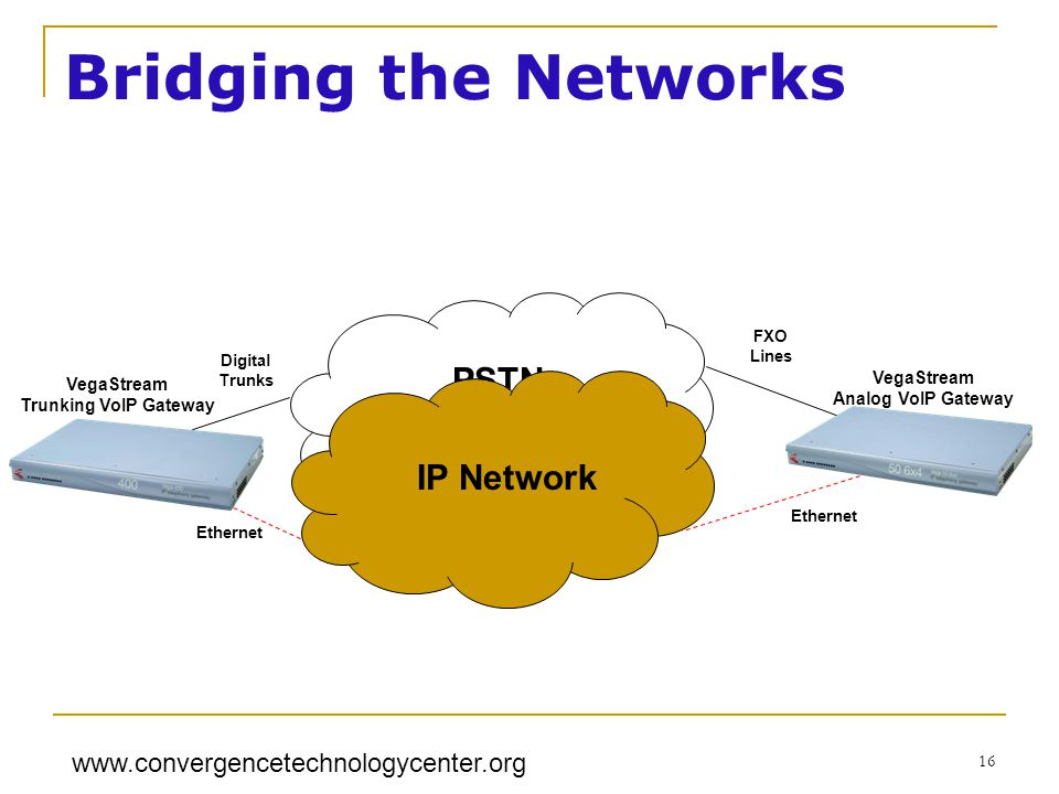 www.convergencetechnologycenter.org 16 Bridging the Networks PSTN IP Network VegaStream Trunking VoIP Gateway VegaStream Analog VoIP Gateway Ethernet Digital Trunks FXO Lines