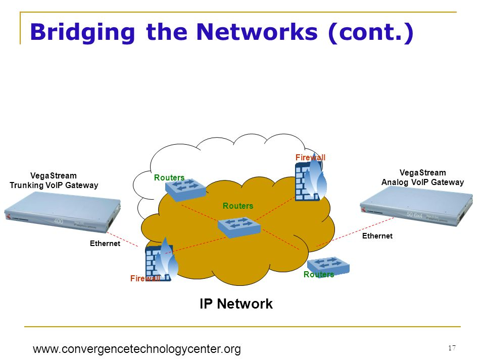 www.convergencetechnologycenter.org 17 Bridging the Networks (cont.) Firewall Routers IP Network Ethernet VegaStream Trunking VoIP Gateway VegaStream Analog VoIP Gateway