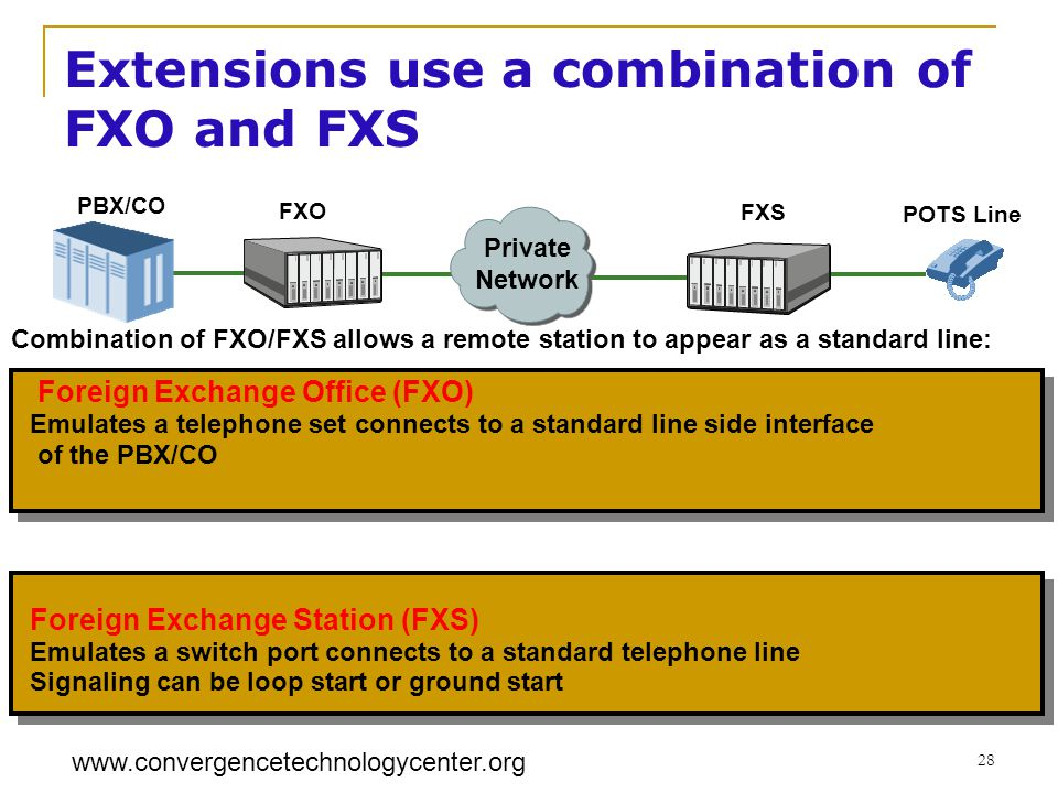 www.convergencetechnologycenter.org 28 Foreign Exchange Office (FXO) Emulates a telephone set connects to a standard line side interface of the PBX/CO Foreign Exchange Station (FXS) Emulates a switch port connects to a standard telephone line Signaling can be loop start or ground start Private Network PBX/CO FXO FXS Combination of FXO/FXS allows a remote station to appear as a standard line: POTS Line Extensions use a combination of FXO and FXS