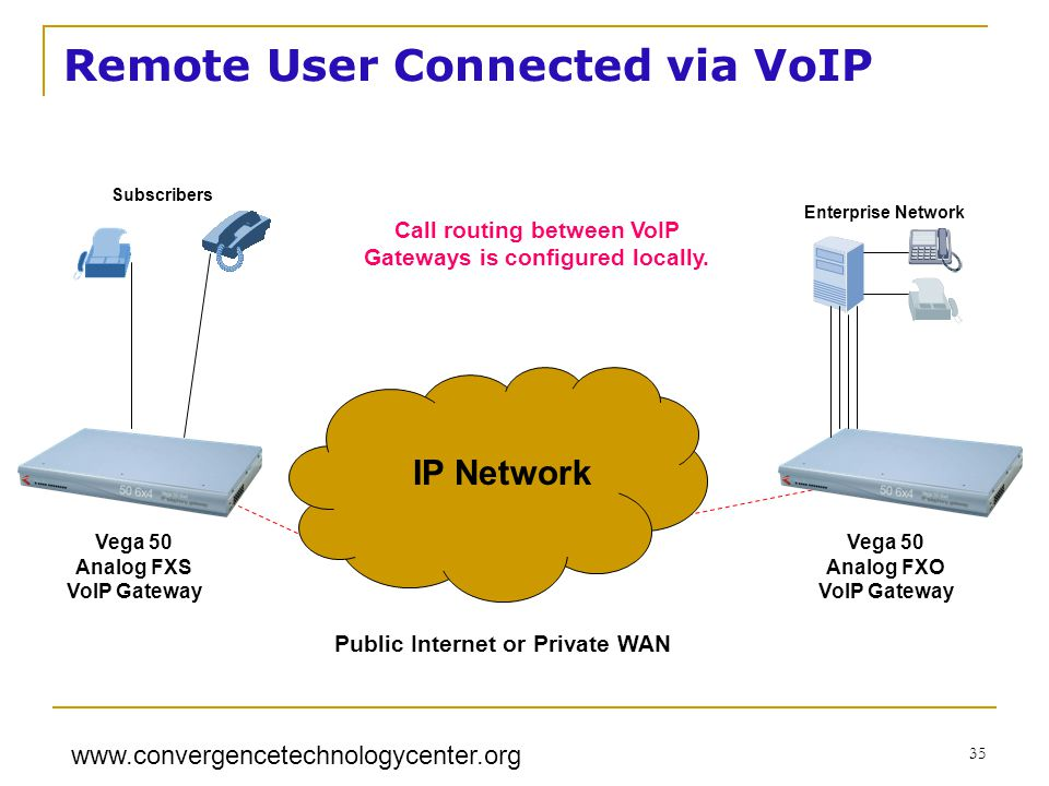 www.convergencetechnologycenter.org 35 Public Internet or Private WAN IP Network Subscribers Enterprise Network Call routing between VoIP Gateways is configured locally.