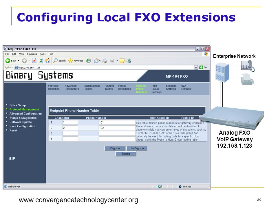 www.convergencetechnologycenter.org 36 Analog FXO VoIP Gateway 192.168.1.123 Enterprise Network Configuring Local FXO Extensions