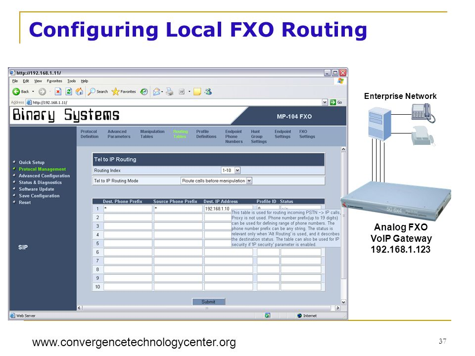 www.convergencetechnologycenter.org 37 Analog FXO VoIP Gateway 192.168.1.123 Enterprise Network Configuring Local FXO Routing