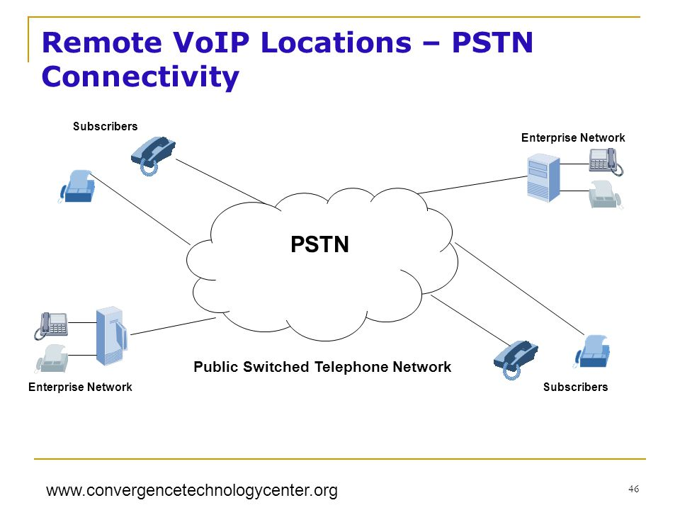 www.convergencetechnologycenter.org 46 Public Switched Telephone Network Enterprise Network PSTN Enterprise NetworkSubscribers Remote VoIP Locations – PSTN Connectivity