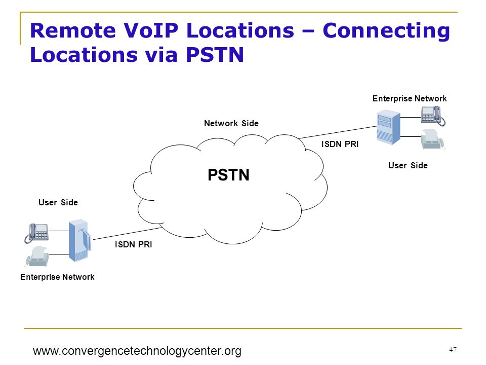 www.convergencetechnologycenter.org 47 PSTN Enterprise Network Network Side User Side ISDN PRI Remote VoIP Locations – Connecting Locations via PSTN