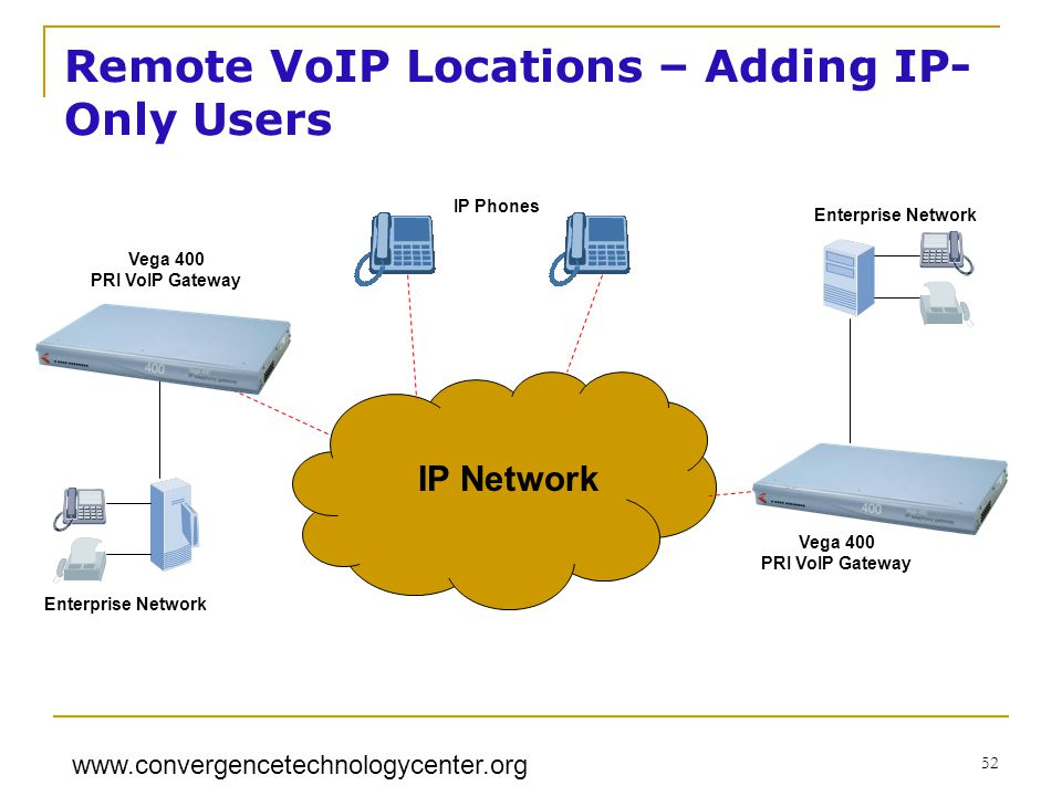 www.convergencetechnologycenter.org 52 IP Network Enterprise Network IP Phones Vega 400 PRI VoIP Gateway Vega 400 PRI VoIP Gateway Remote VoIP Locations – Adding IP- Only Users