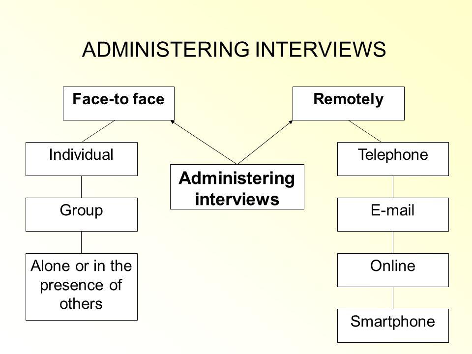 ADMINISTERING INTERVIEWS Remotely Telephone E-mail Online Smartphone Individual Group Alone or in the presence of others Face-to face Administering interviews