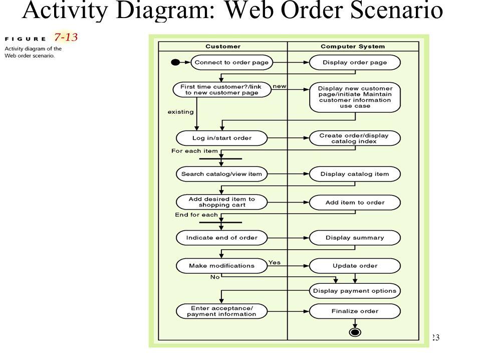 23 Activity Diagram: Web Order Scenario