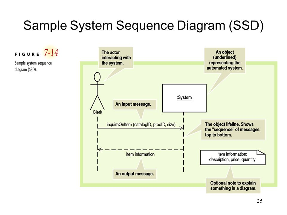 25 Sample System Sequence Diagram (SSD)
