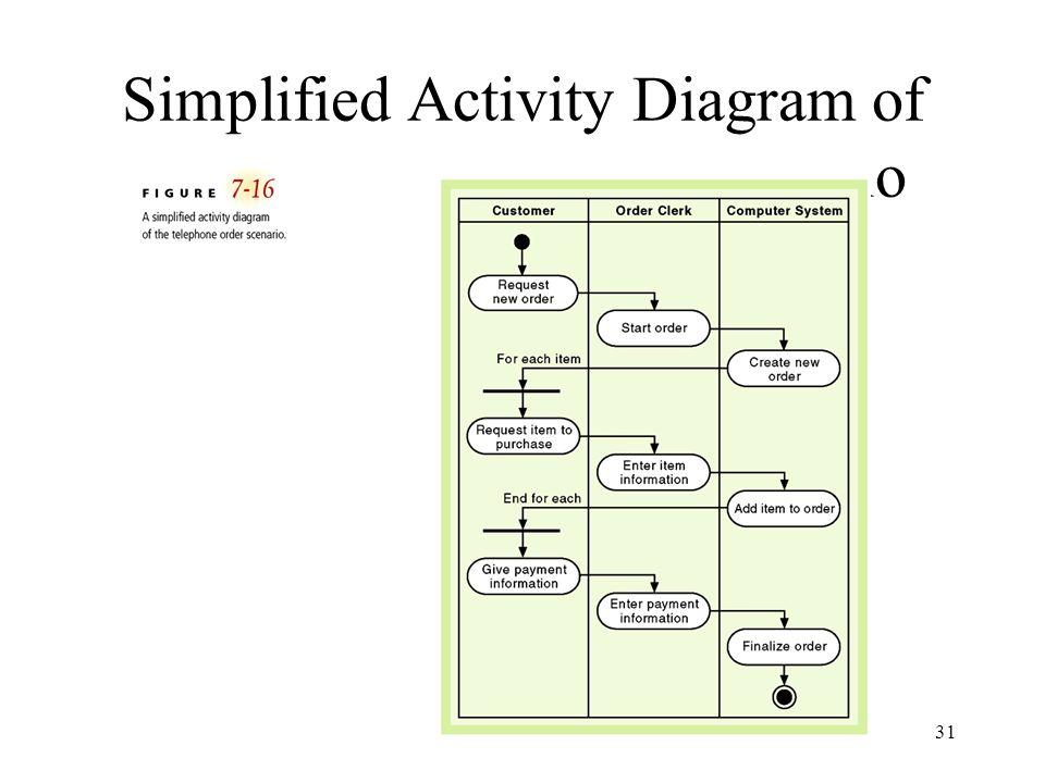 31 Simplified Activity Diagram of the Telephone Order Scenario