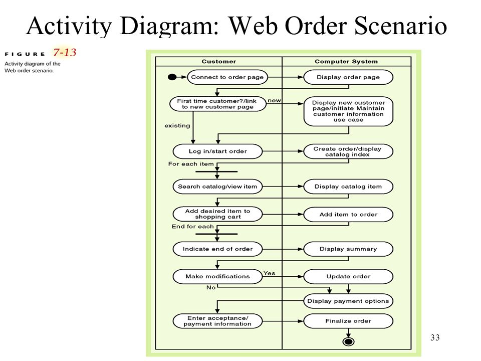 33 Activity Diagram: Web Order Scenario