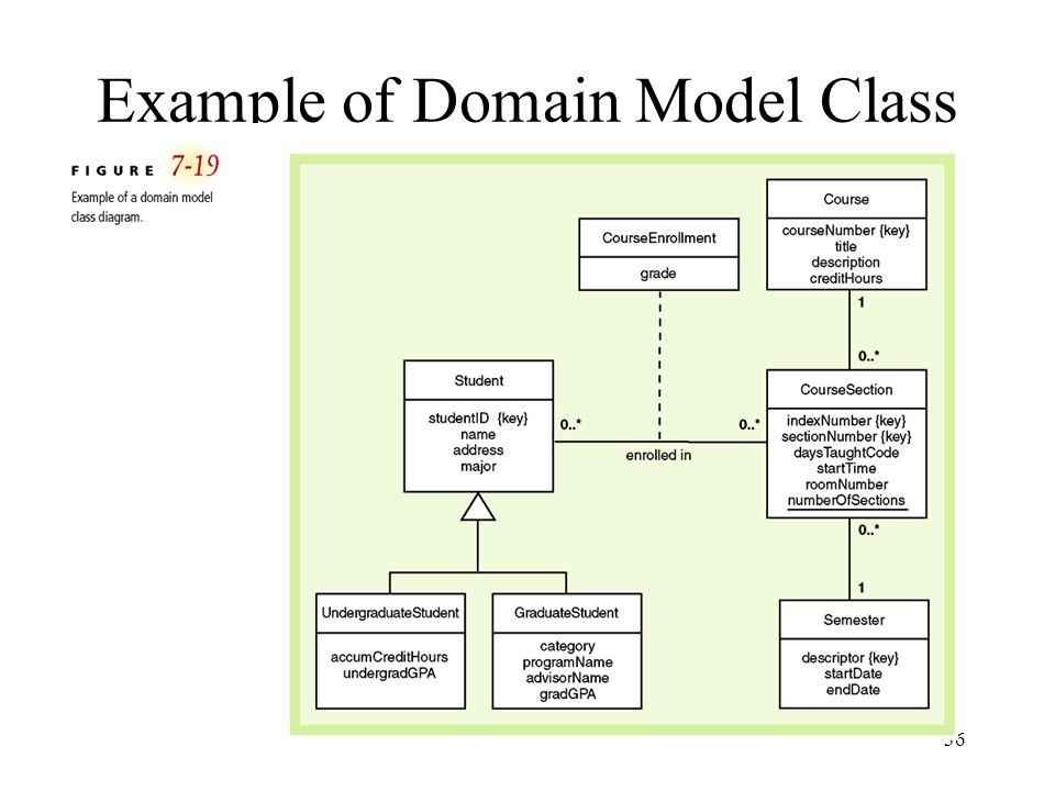 36 Example of Domain Model Class Diagram