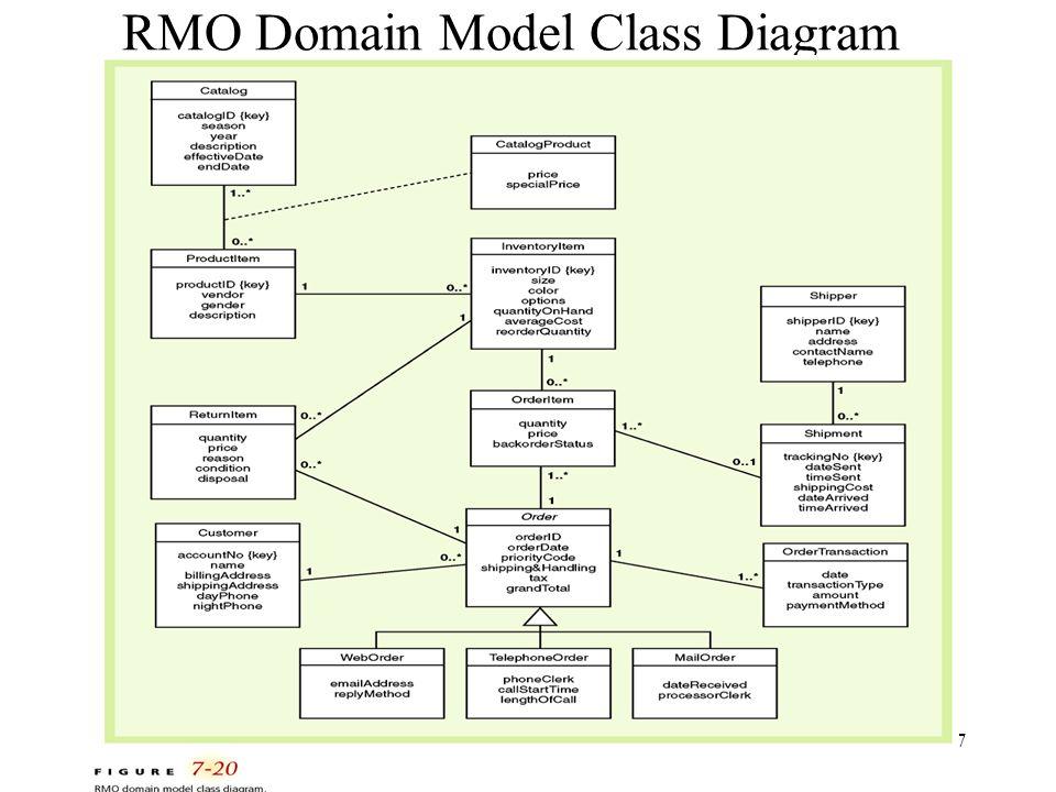 37 RMO Domain Model Class Diagram