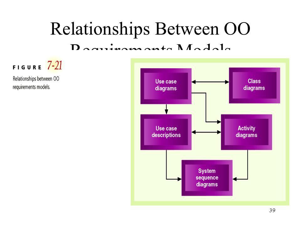 39 Relationships Between OO Requirements Models