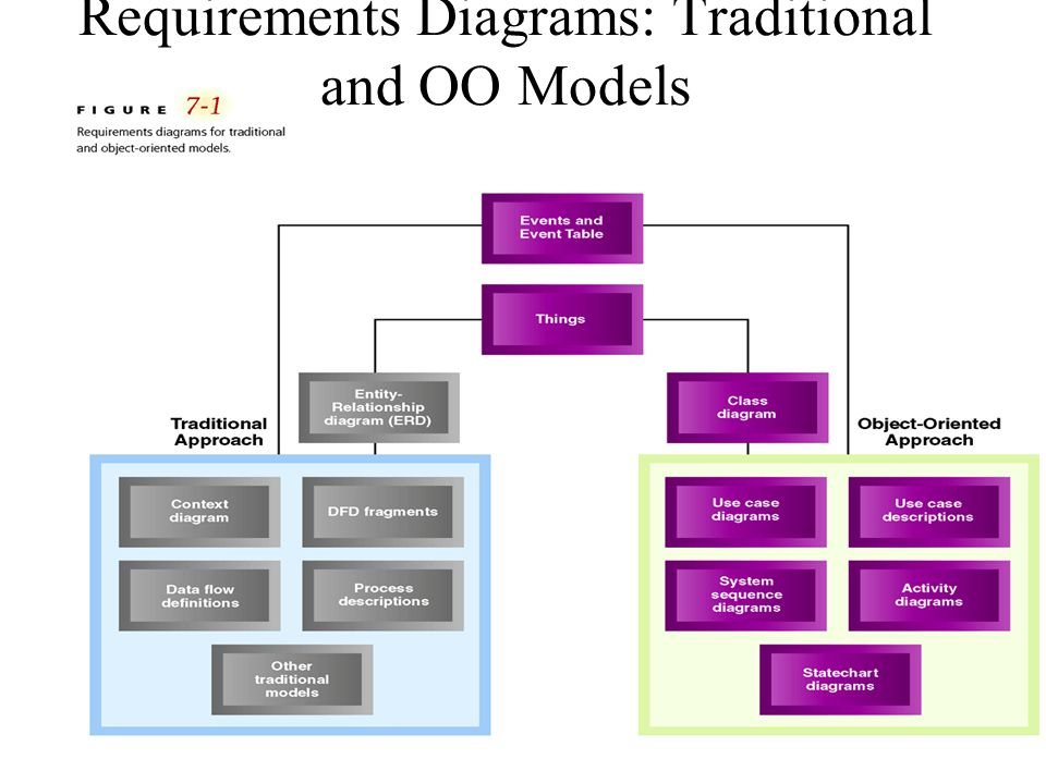 6 Requirements Diagrams: Traditional and OO Models