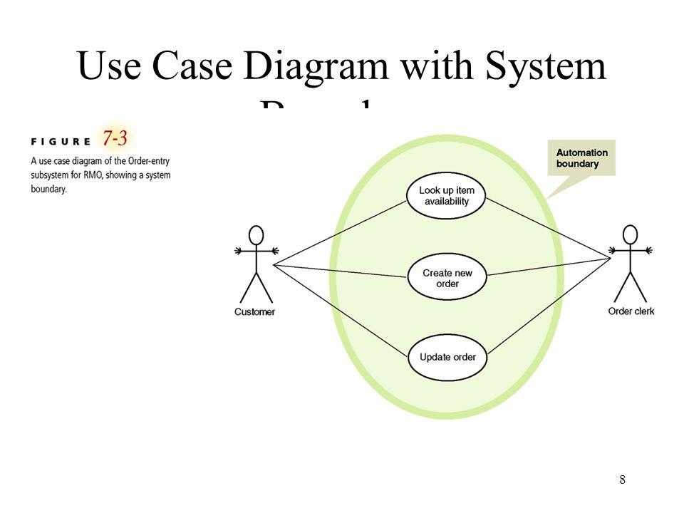 19 Fully Developed Description of Telephone Order Scenario for Create New Order