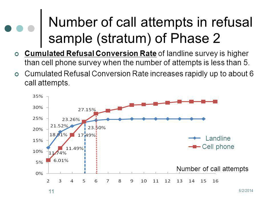 6/2/2014 11 Number of call attempts in refusal sample (stratum) of Phase 2 Cumulated Refusal Conversion Rate of landline survey is higher than cell phone survey when the number of attempts is less than 5.