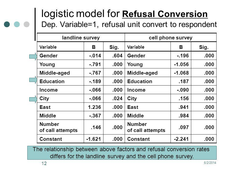 6/2/2014 12 logistic model for Refusal Conversion Dep. Variable=1, refusal unit convert to respondent landline survey cell phone survey Variable BSig.