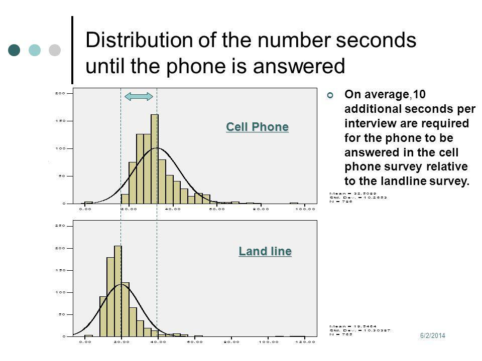 6/2/2014 14 Distribution of the number seconds until the phone is answered On average,10 additional seconds per interview are required for the phone to be answered in the cell phone survey relative to the landline survey.