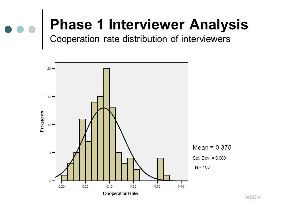 6/2/2014 15 Phase 1 Interviewer Analysis Cooperation rate distribution of interviewers 0.700.600.500.400.300.20 Cooperation Rate 20 15 10 5 0 Frequenc