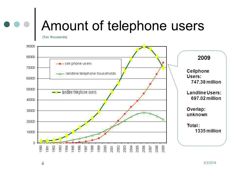 6/2/2014 4 Amount of telephone users (Ten thousands) 2009 Cellphone Users: 747.38 million Landline Users: 697.02 million Overlap: unknown Total : 1335