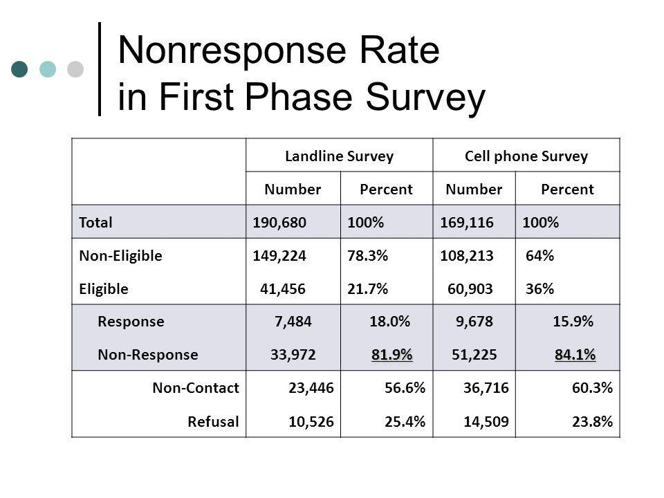 Nonresponse Rate in First Phase Survey Landline SurveyCell phone Survey NumberPercentNumberPercent Total190,680100%169,116100% Non-Eligible149,22478.3%108,213 64% Eligible 41,45621.7% 60,903 36% Response7,484 18.0%9,678 15.9% Non-Response33,972 81.9% 51,225 84.1% Non-Contact23,446 56.6%36,71660.3% Refusal10,526 25.4%14,50923.8%