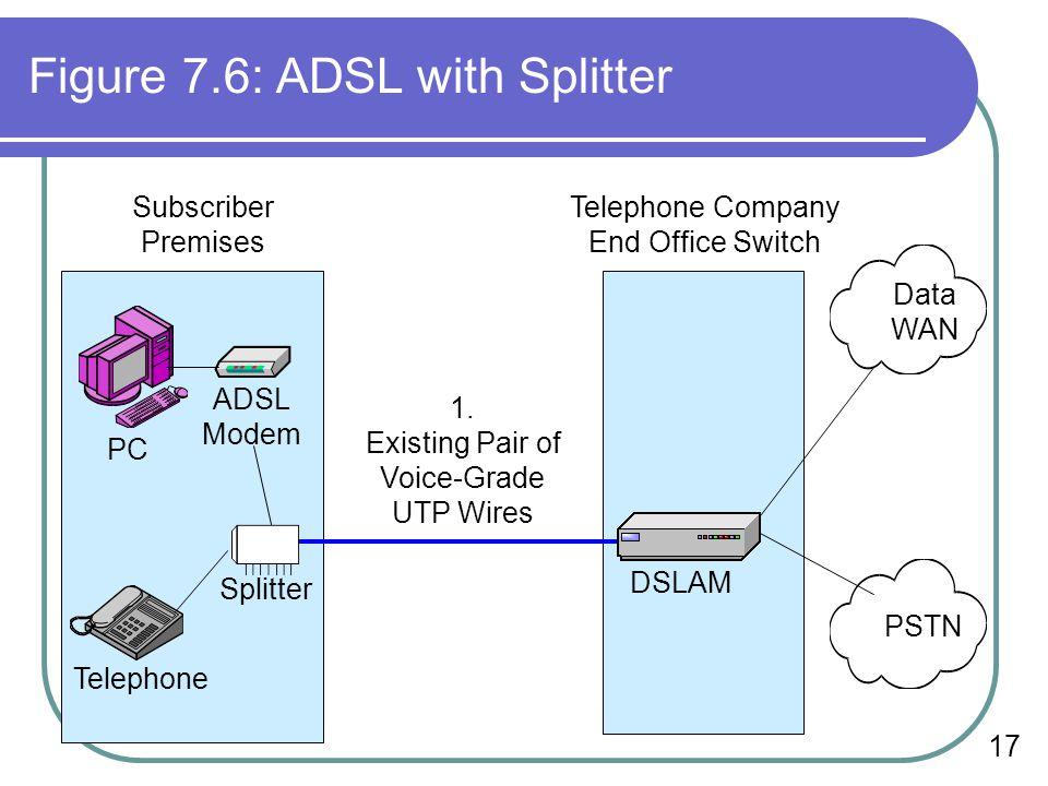 17 Figure 7.6: ADSL with Splitter Data WAN PSTN DSLAM ADSL Modem Splitter Telephone Subscriber Premises Telephone Company End Office Switch 1. Existin