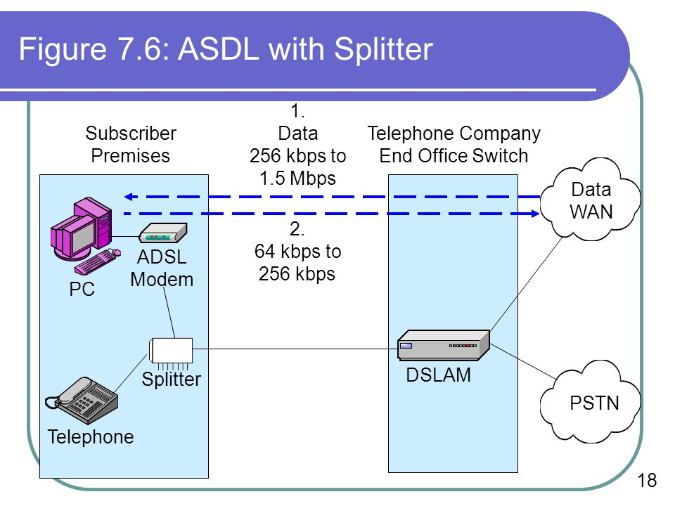 18 Figure 7.6: ASDL with Splitter Data WAN PSTN DSLAM ADSL Modem Splitter Telephone Subscriber Premises Telephone Company End Office Switch PC 1.
