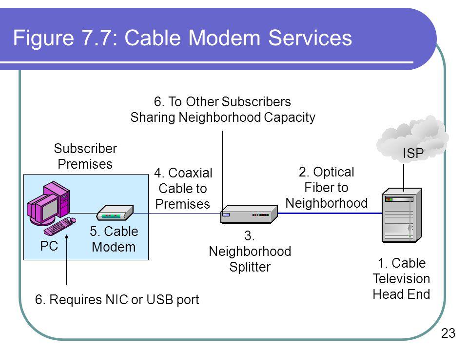23 Figure 7.7: Cable Modem Services PC Subscriber Premises 5. Cable Modem 4. Coaxial Cable to Premises 2. Optical Fiber to Neighborhood 3. Neighborhoo