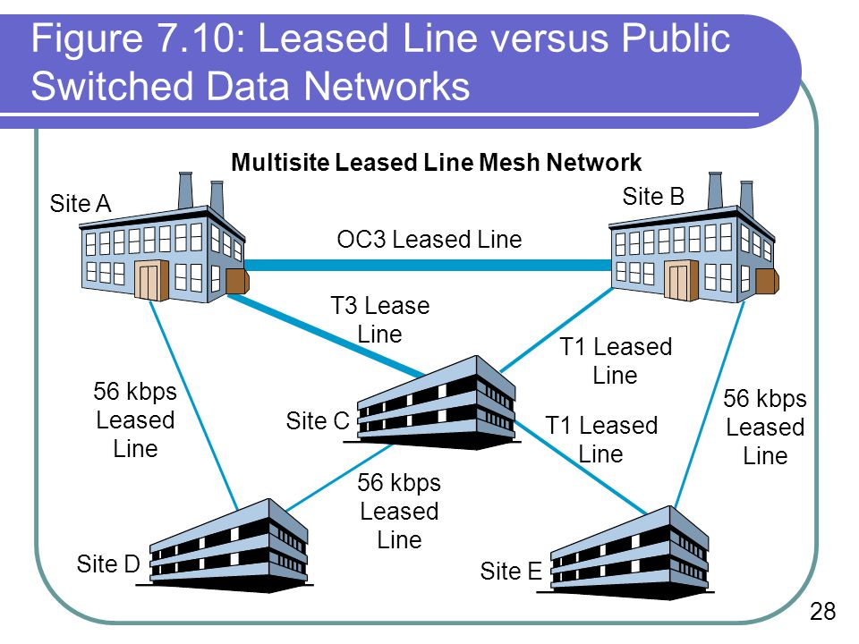 28 Figure 7.10: Leased Line versus Public Switched Data Networks T3 Lease Line Site C Site A Site B OC3 Leased Line T1 Leased Line T1 Leased Line Site E Site D 56 kbps Leased Line 56 kbps Leased Line 56 kbps Leased Line Multisite Leased Line Mesh Network