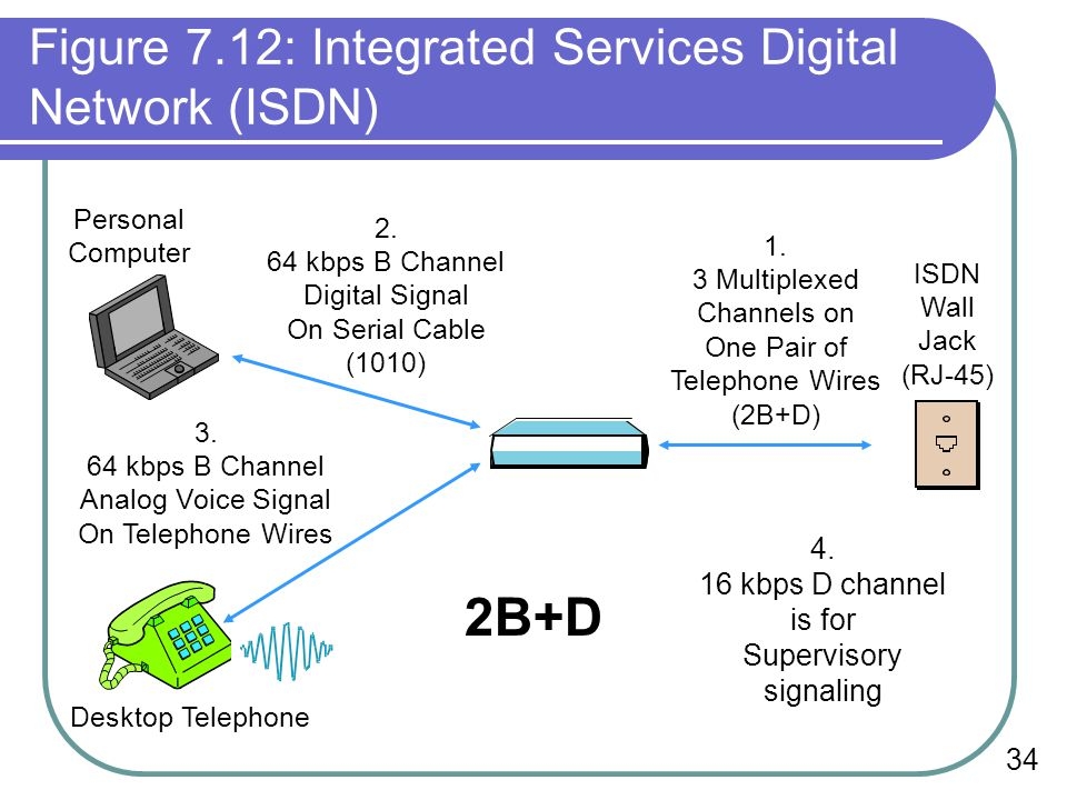 34 Figure 7.12: Integrated Services Digital Network (ISDN) Personal Computer Desktop Telephone 3.