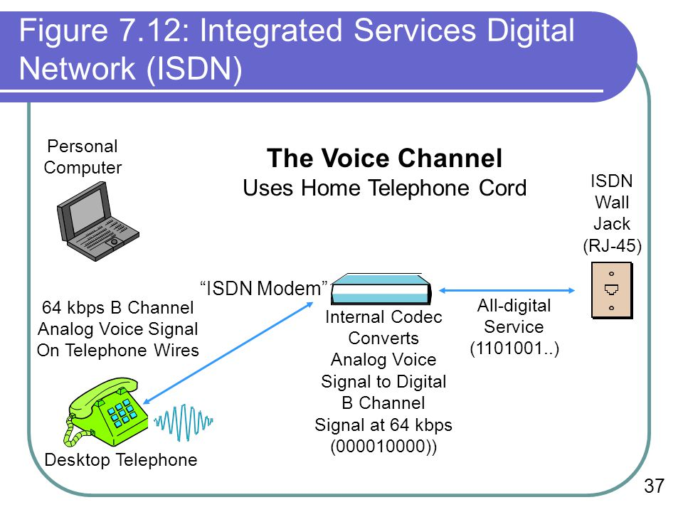 37 Figure 7.12: Integrated Services Digital Network (ISDN) Personal Computer Desktop Telephone 64 kbps B Channel Analog Voice Signal On Telephone Wires ISDN Modem Internal Codec Converts Analog Voice Signal to Digital B Channel Signal at 64 kbps (000010000)) All-digital Service (1101001..) ISDN Wall Jack (RJ-45) The Voice Channel Uses Home Telephone Cord