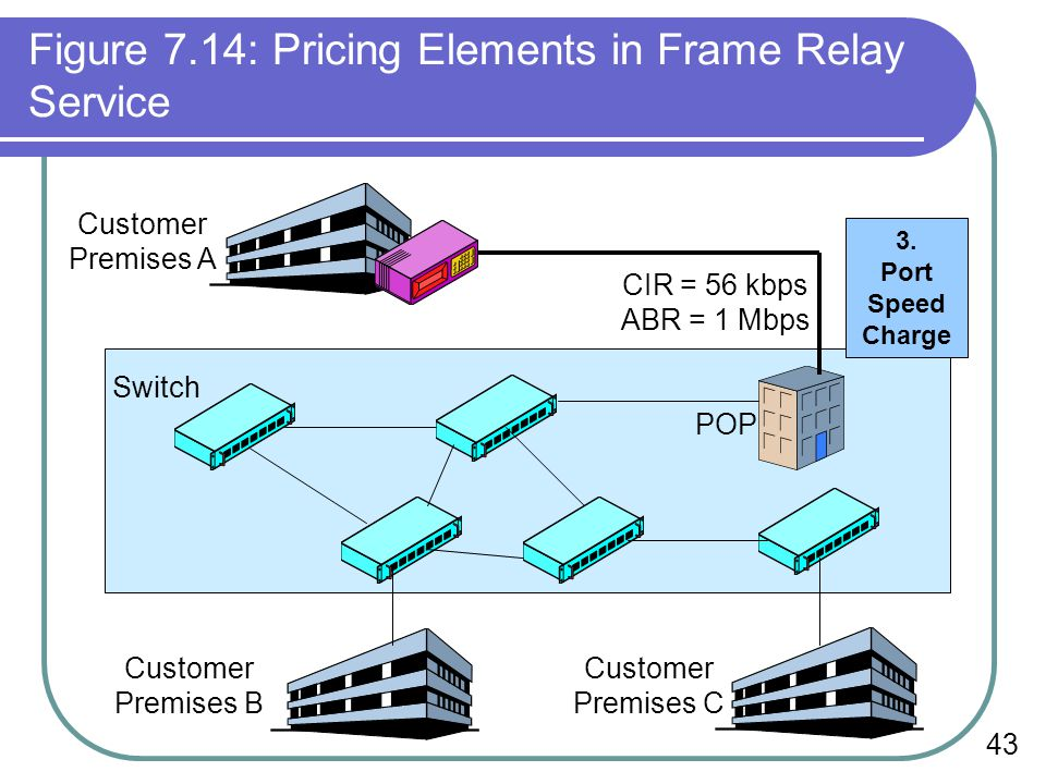 43 Figure 7.14: Pricing Elements in Frame Relay Service Switch POP Customer Premises B Customer Premises C Customer Premises A CIR = 56 kbps ABR = 1 Mbps 3.