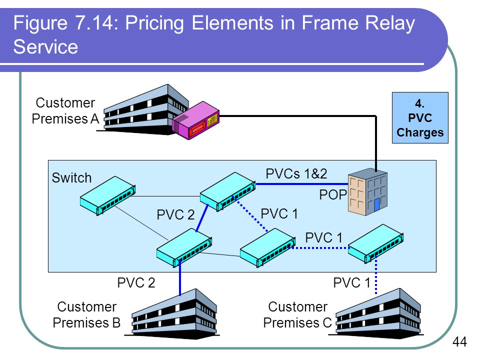 44 Figure 7.14: Pricing Elements in Frame Relay Service Switch PVC 2 PVCs 1&2 POP PVC 2PVC 1 Customer Premises B Customer Premises C Customer Premises A PVC 1 4.