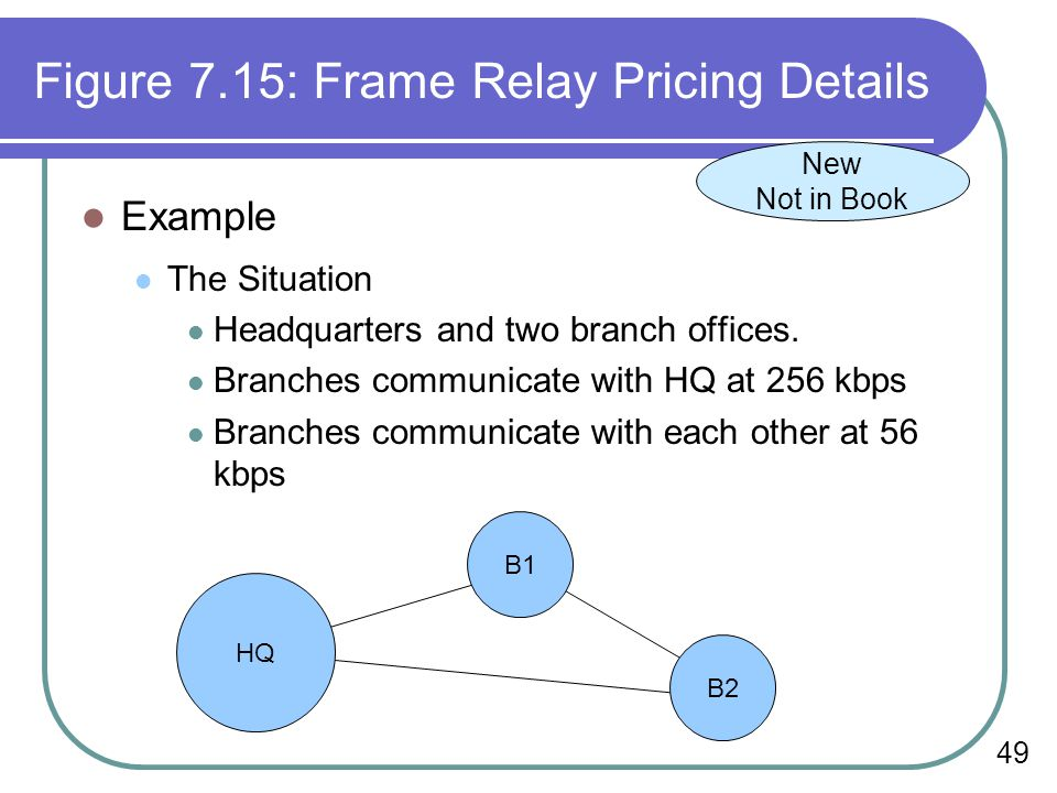 49 Figure 7.15: Frame Relay Pricing Details Example The Situation Headquarters and two branch offices.