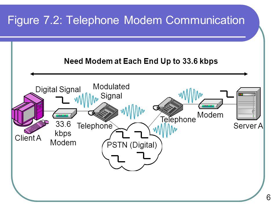 6 Figure 7.2: Telephone Modem Communication PSTN (Digital) Client A Server A Telephone 33.6 kbps Modem Digital Signal Modulated Signal Modem Need Mode