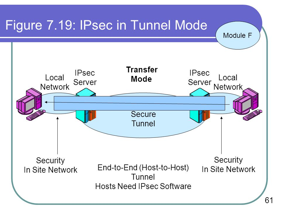 61 Figure 7.19: IPsec in Tunnel Mode End-to-End (Host-to-Host) Tunnel Hosts Need IPsec Software Secure Tunnel Transfer Mode IPsec Server IPsec Server Local Network Local Network Security In Site Network Security In Site Network Module F