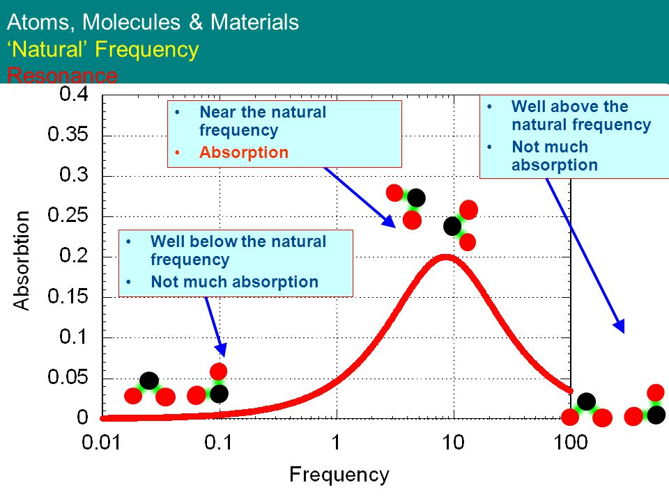 Atoms, Molecules & Materials Natural Frequency Resonance Well below the natural frequency Not much absorption Well above the natural frequency Not much absorption Near the natural frequency Absorption