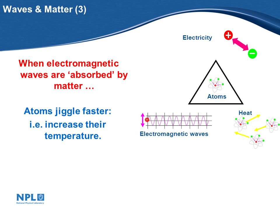 Waves & Matter (3) When electromagnetic waves are absorbed by matter … Atoms jiggle faster: i.e.