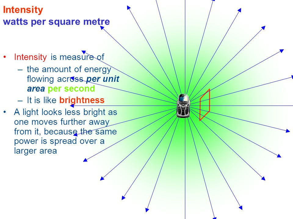 Intensity watts per square metre Intensity is measure of –the amount of energy flowing across per unit area per second –It is like brightness A light looks less bright as one moves further away from it, because the same power is spread over a larger area