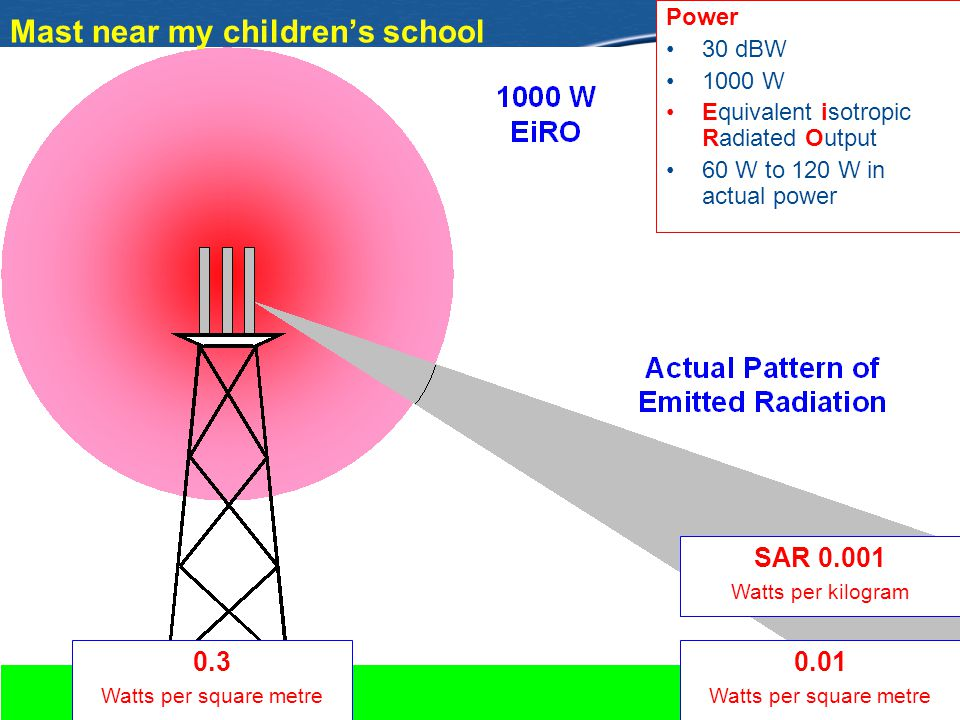 Mast near my childrens school Power 30 dBW 1000 W Equivalent isotropic Radiated Output 60 W to 120 W in actual power 0.3 Watts per square metre 0.01 W