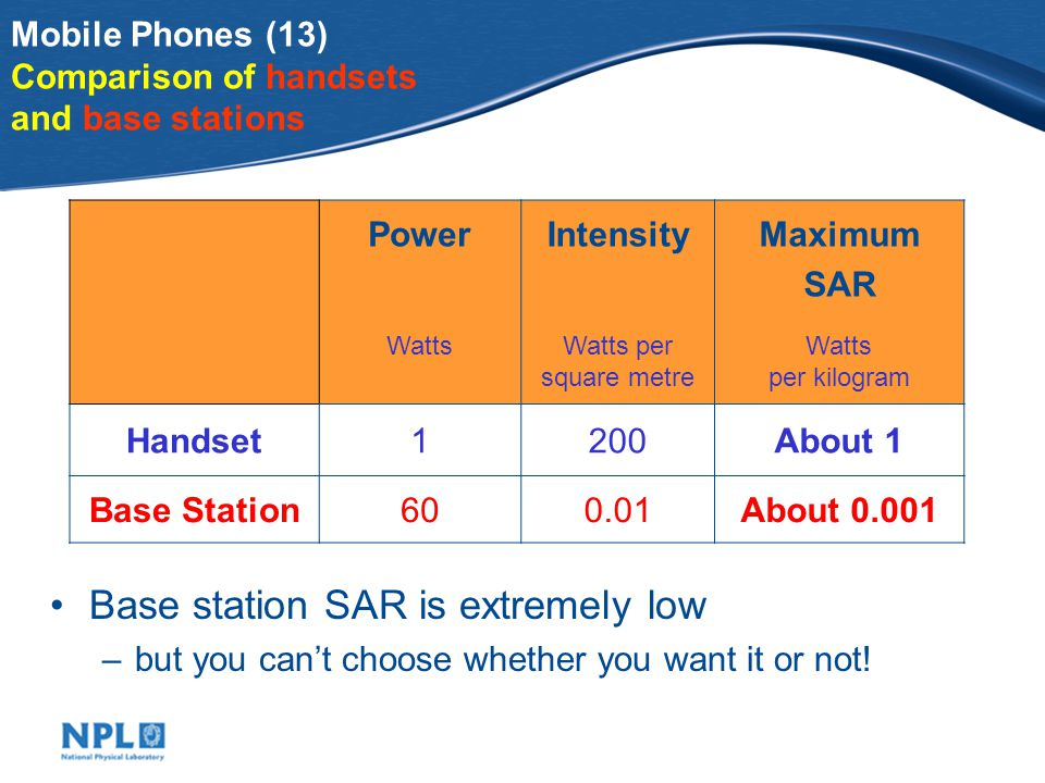 Mobile Phones (13) Comparison of handsets and base stations Base station SAR is extremely low –but you cant choose whether you want it or not.