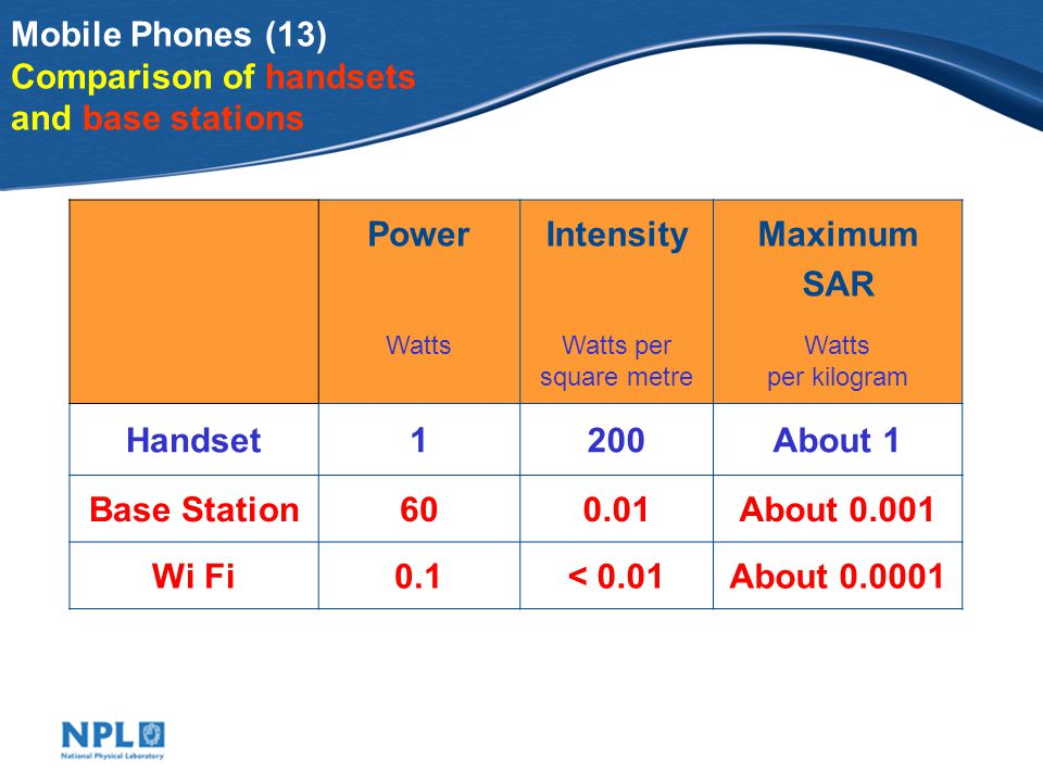 Mobile Phones (13) Comparison of handsets and base stations PowerIntensityMaximum SAR WattsWatts per square metre Watts per kilogram Handset1200About 1 Base Station600.01About 0.001 Wi Fi0.1< 0.01About 0.0001