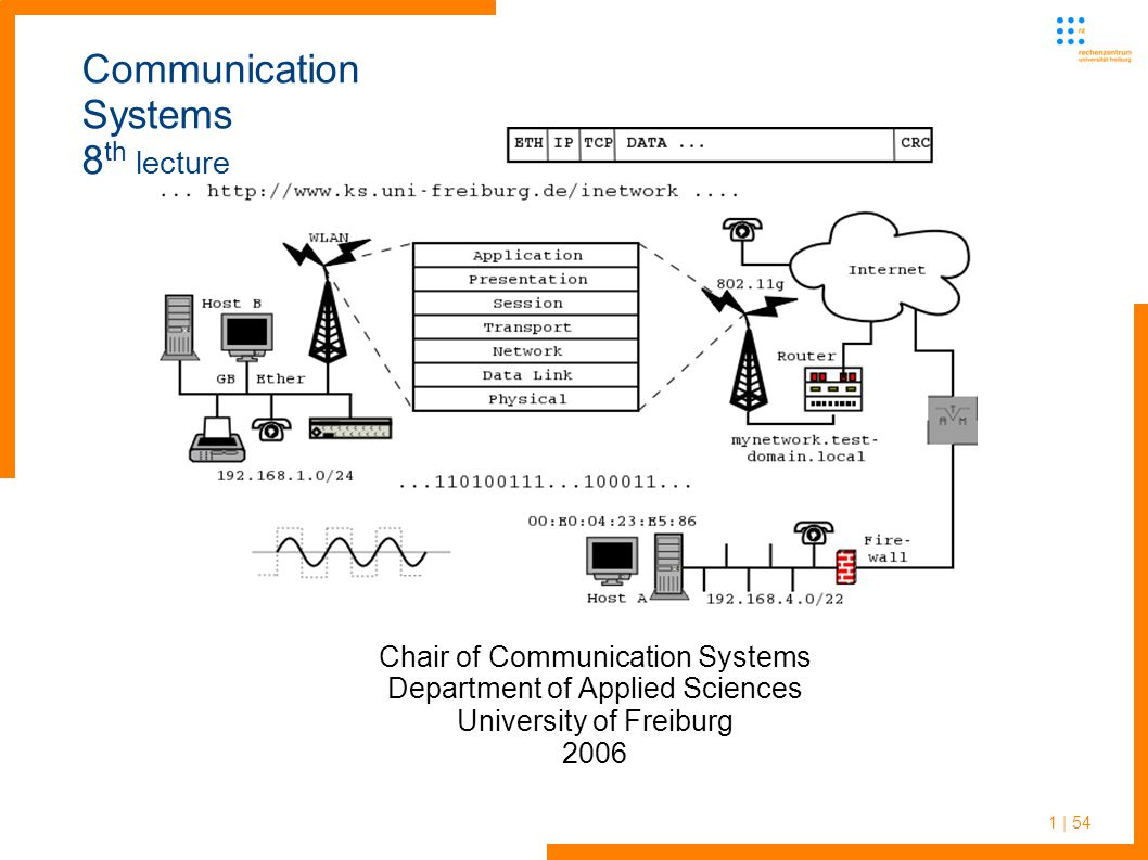 1 | 54 Communication Systems 8 th lecture Chair of Communication Systems Department of Applied Sciences University of Freiburg 2006