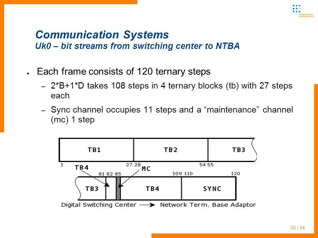 35 | 54 Communication Systems Uk0 – bit streams from switching center to NTBA Each frame consists of 120 ternary steps – 2*B+1*D takes 108 steps in 4 ternary blocks (tb) with 27 steps each – Sync channel occupies 11 steps and a maintenance channel (mc) 1 step
