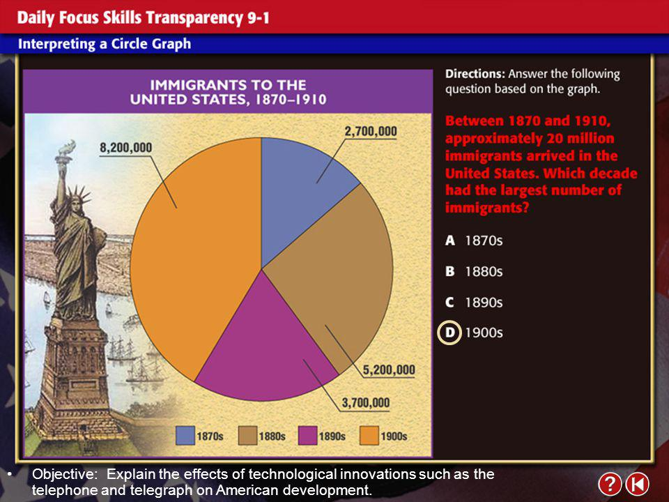 Daily Focus Skills Transparency 1 Objective: Explain the effects of technological innovations such as the telephone and telegraph on American development.