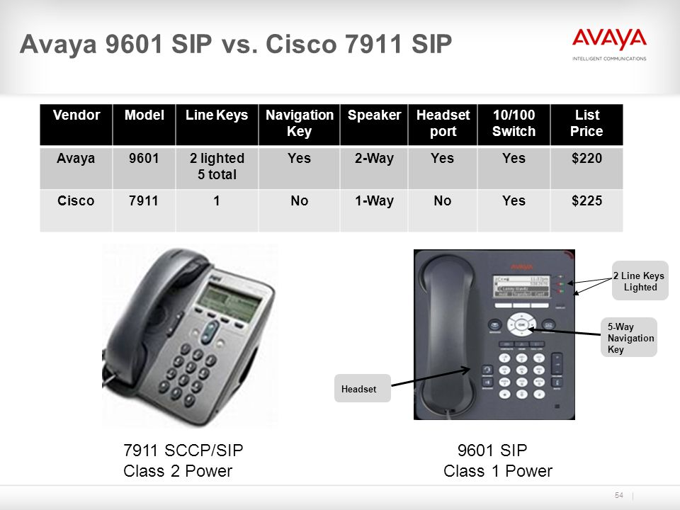 Avaya 9601 SIP vs. Cisco 7911 SIP 54 VendorModelLine KeysNavigation Key SpeakerHeadset port 10/100 Switch List Price Avaya96012 lighted 5 total Yes2-W