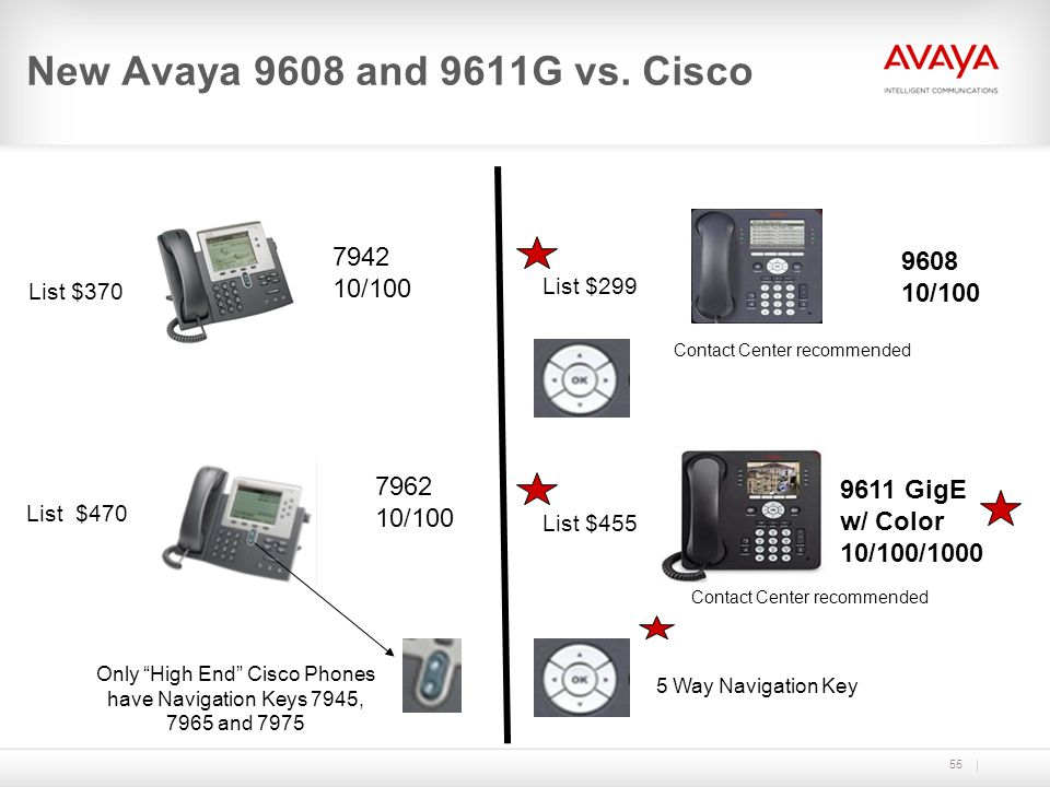 55 New Avaya 9608 and 9611G vs. Cisco 7942 10/100 7962 10/100 9608 10/100 9611 GigE w/ Color 10/100/1000 List $299 List $470 List $455 Contact Center