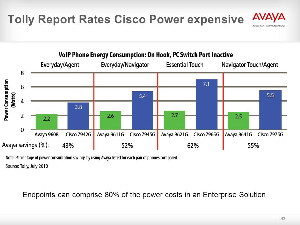 63 Tolly Report Rates Cisco Power expensive Endpoints can comprise 80% of the power costs in an Enterprise Solution